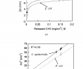 FIG. 10 depicts disk diffusion test results for CA-CHX fibers: (a) Zone of inhibition (ZoI) vs. the amount of CHX released per unit area (M) of the fibers for E. coli and S. epidermidis wherein the solid curves were obtained by translating the corresponding linear regression lines of (ZoI)2 vs. ln(M) in (b) into the ZoI vs. M plots; and (b) (ZoI)2 vs. ln(M) for E. coli and S. epidermidis wherein the solid lines are linear regression lines of (ZoI)2 vs. ln(M).
