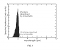 FIG. 7 includes an exemplary plot of spectral radiance as a function of wavelength