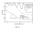 FIG. 10 includes a plot of emissivity as a function of wavelength, according to one set of embodiments