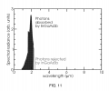 FIG. 11 includes an exemplary plot of spectral radiance as a function of wavelength, according to one set of embodiments
