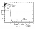 FIG. 17 includes a plot of emissivity as a function of wavelength, according to one set of embodiments
