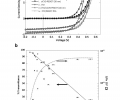 """FIG. 2 a is a graph demonstrating the current-voltage (""""J-V"""") characteristics for oCVD PEDOT-based organic photovoltaics (""""OPVs"""") and conventional indium tin oxide (""""ITO"""") based OPVs on rigid glass substrates.FIG. 2 b is a graph showing the effect of oCVD film thickness on transmittance and inverse sheet resistance."""