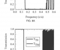 FIGS. 8A-8C are, according to some embodiments, exemplary plots of transmission as a function of frequency