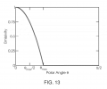 FIG. 13 is an exemplary plot of emissivity as a function of polar angle, according to some embodiments