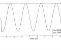 FIG. 4 is a plot of position (rads) vs. time (secs) of a PM control strategy generated command and a response; and
