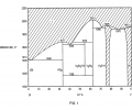 FIG. 1 is a binary phase diagram of the silicon-vanadium system;