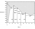 FIG. 2 is a binary phase diagram of the silicon-chromium system;