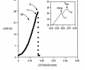 FIG. 8 graphically depicts loading versus extension for silicon carbide during chevron-notched beam toughness testing;
