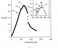 FIG. 10 graphically depicts loading versus extension for an illustrative composition of the invention during chevron-notched beam toughness testing;
