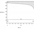 FIG. 21 is a binary phase diagram of the silicon-tin system;