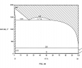 FIG. 22 is a binary phase diagram of the tin-chromium system; and