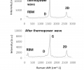 FIG. 14 depicts a spectrometry result for carbon nanotubes before and after the generation of a thermopower wave,