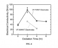 FIG. 6 is a graph showing electrical conductivities of VF-FWNT and VF-MWNT electrodes as a function of the oxidation time.