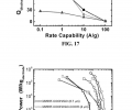 FIG. 17 shows gravimetric discharge capacity of the samples of FIG. 16 as a function of gravimetric current for pristine MWNT-COOH/GO, MWNT-COOHIrGO—COOH, and MWNT/rGO. FIG. 18 shows a Ragone plot of gravimetric energy and power performance of MWNT-graphene electrodes (green, orange and black squares) obtained from gravimetric discharge data in FIG. 16( d-f) and additional data. For comparison, the energy-power performance of VF-FWNTs, and LbL all-MWNT and MWNT-graphene electrodes4,14 with comparable thickn