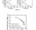 FIG. 19 shows (a) gravimetric discharge and charge in the voltage range 1.5-4.5 V vs. Li of (a) ˜20 μm thickness of MWNT-COOH/GO and (b) ˜11 μm of MWNT-COOH/rGO—COOH. Prior to each charge or discharge, the electrodes were held at 1.5 or 4.5 V, respectively, for 1 hour. Both films were made from the same batch of MWNT-COOH/GO. FIG. 20 shows (a) a Ragone plot comparing MWNT-COOH/GO and MWNT-COOH/rGO—COOH electrodes at two different electrode thicknesses each.
