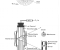FIG. 4 a is a cross-sectional view of the combustor according an embodiment of the invention.  FIG. 4 b is a side view of the combustor shown in FIG. 4 a along the lines A-A.  FIG. 5 is a schematic diagram of an experimental setup and sample for oxygen permeation measurement.
