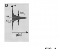 FIG. 4 is a plot of the emission spectrum of a quantum emitter (e.g., as shown in FIGS. 1A and 1B) with a Lorentzian lineshape centered at a frequency ωs with a width Δωs.