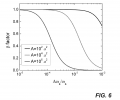 FIG. 6 is a plot of the dependence of the β-factor on the normalized emission linewidth computed for several sizes of the transverse area A of the system, where a is the periodicity of the in-plane triangular photonic crystal as shown in FIG. 2.