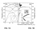 FIG. 7A illustrates the photonic band structure of a model of a defect plane containing an isolated Dirac point at K. FIG. 7B is a plot of emission spectrum of a dipole located at the center of the unit cell of the photonic crystal model used in FIG. 7A whose dipolar moment points along the x-axis (upper inset); the lower inset shows a comparison between the predictions of semi-analytical and full numerical calculations for the emitted power.