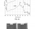 FIG. 4A is a graph showing XPS data for a Ge and Ge-on-Si surface. FIG. 4B includes AFM images of Ge and Ge-on-Si surfaces.