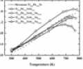 FIG. 6 presents a graph showing temperature dependence of the dimensionless figure-of-merit (ZT) in embodiment thermoelectric materials of the present disclosure.