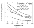 FIG. 4A presents a graph showing temperature dependence of electrical conductivities of embodiment thermoelectric materials of the present disclosure as compared to previously-reported data (dashed line