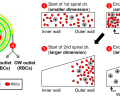 Figure 2. Diagram demonstrating how the MDDS device achieves concentration and separation of red blood cells and white blood cells from a blood sample.