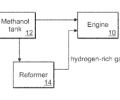 reforming methanol and direct injection methanol fuel