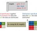 pMapper: a toolbox for efficient parallelization