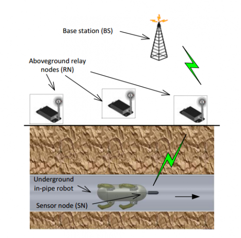 Wireless Communication Systems for Underground Pipe Inspection | MIT ...