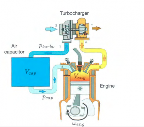 Turbocharging Single Cylinder Internal Combustion Engines