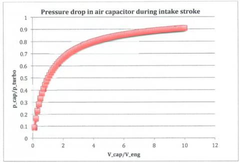 Turbocharging Single Cylinder Internal Combustion Engines