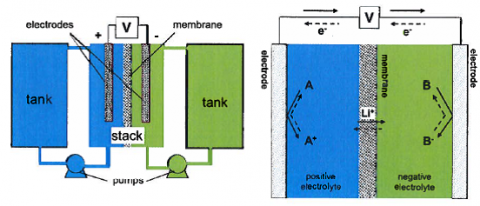 Aqueous All-organic Redox Flow Battery | MIT Technology Licensing Office
